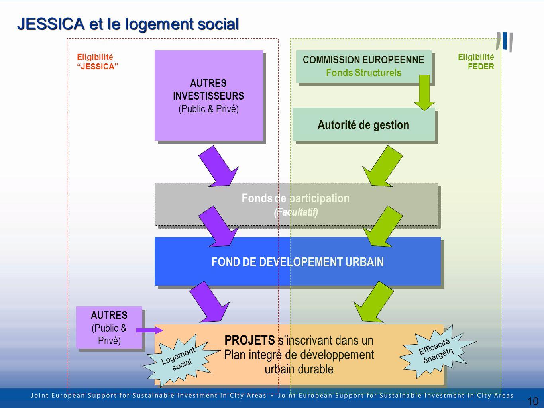 10 JESSICA et le logement social PROJETS sinscrivant dans un Plan integré de développement urbain durable PROJETS sinscrivant dans un Plan integré de développement urbain durable COMMISSION EUROPEENNE Fonds Structurels COMMISSION EUROPEENNE Fonds Structurels Autorité de gestion AUTRES INVESTISSEURS (Public & Privé) AUTRES INVESTISSEURS (Public & Privé) Fonds de participation (Facultatif) Fonds de participation (Facultatif) FOND DE DEVELOPEMENT URBAIN AUTRES (Public & Privé) AUTRES (Public & Privé) Eligibilité JESSICA Eligibilité FEDER Logement social Efficacité énergétq