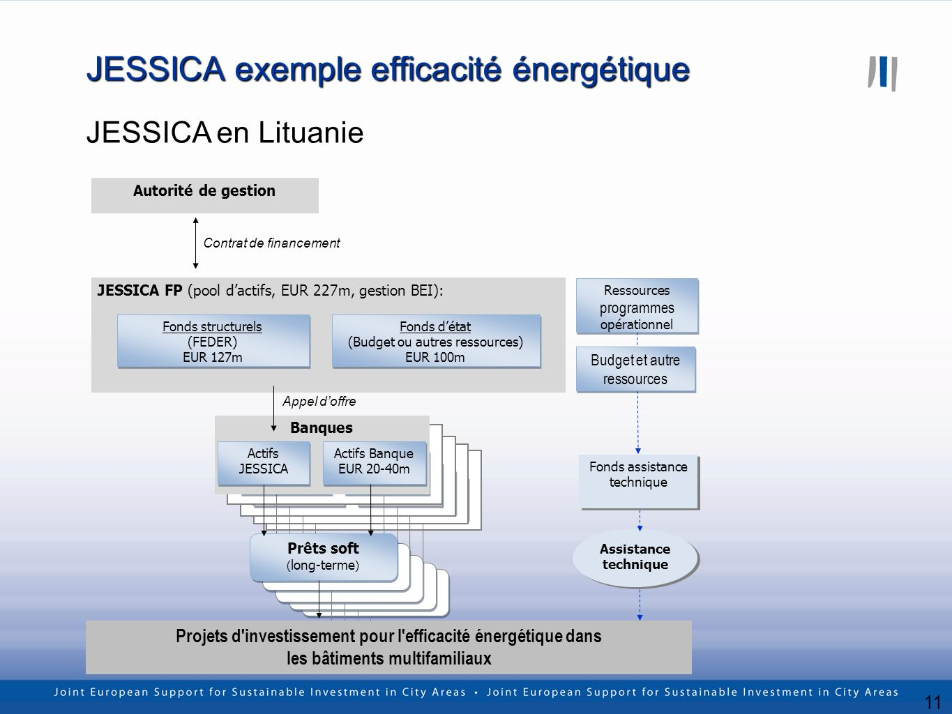 11 JESSICA exemple efficacité énergétique JESSICA en Lituanie Banks Soft loans (long-term) Soft loans (long-term) JESSICA assets Bank assets EUR 20-40