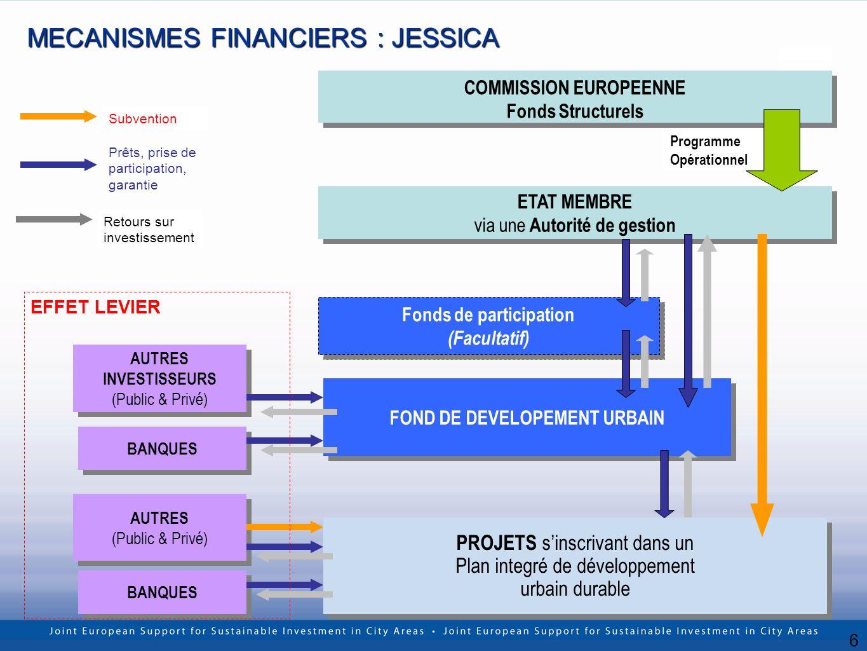 6 PROJETS sinscrivant dans un Plan integré de développement urbain durable PROJETS sinscrivant dans un Plan integré de développement urbain durable COMMISSION EUROPEENNE Fonds Structurels COMMISSION EUROPEENNE Fonds Structurels ETAT MEMBRE via une Autorité de gestion ETAT MEMBRE via une Autorité de gestion Programme Opérationnel AUTRES INVESTISSEURS (Public & Privé) AUTRES INVESTISSEURS (Public & Privé) BANQUES MECANISMES FINANCIERS : JESSICA Prêts, prise de participation, garantie Subvention Fonds de participation (Facultatif) Fonds de participation (Facultatif) FOND DE DEVELOPEMENT URBAIN AUTRES (Public & Privé) AUTRES (Public & Privé) BANQUES EFFET LEVIER Retours sur investissement