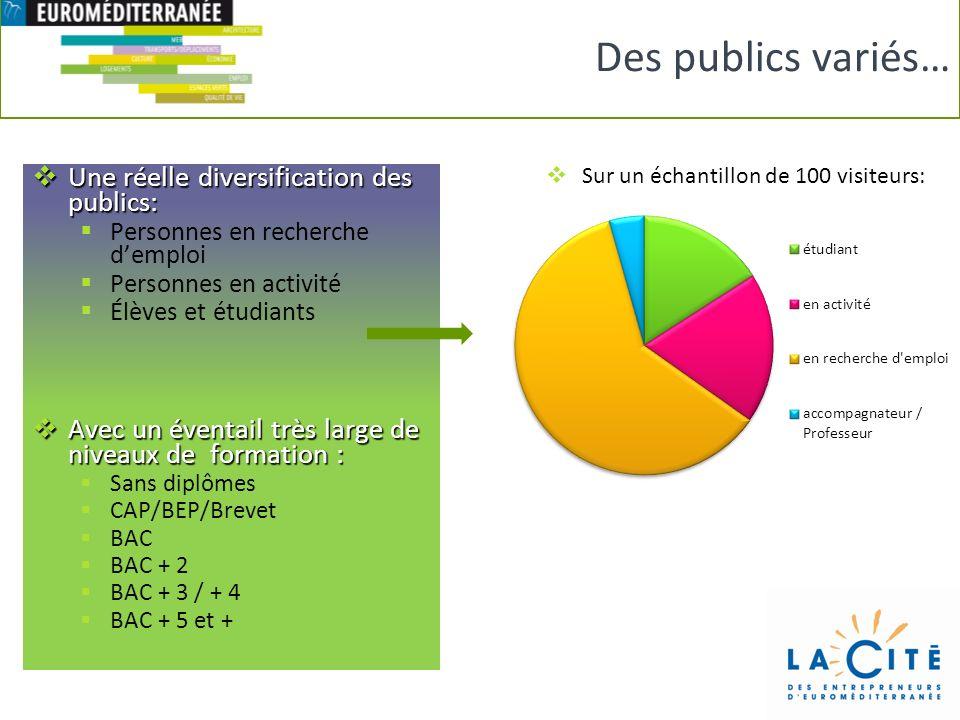 Une réelle diversification des publics: Une réelle diversification des publics: Personnes en recherche demploi Personnes en activité Élèves et étudian