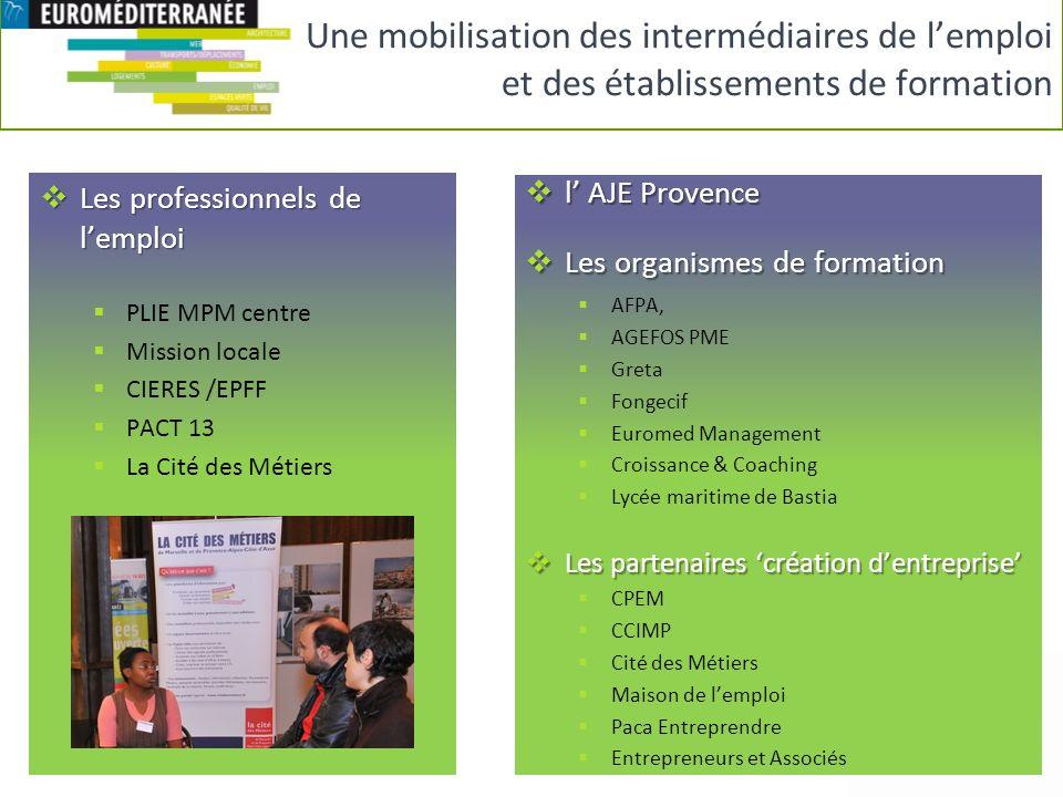 Les professionnels de lemploi Les professionnels de lemploi PLIE MPM centre Mission locale CIERES /EPFF PACT 13 La Cité des Métiers l AJE Provence l A