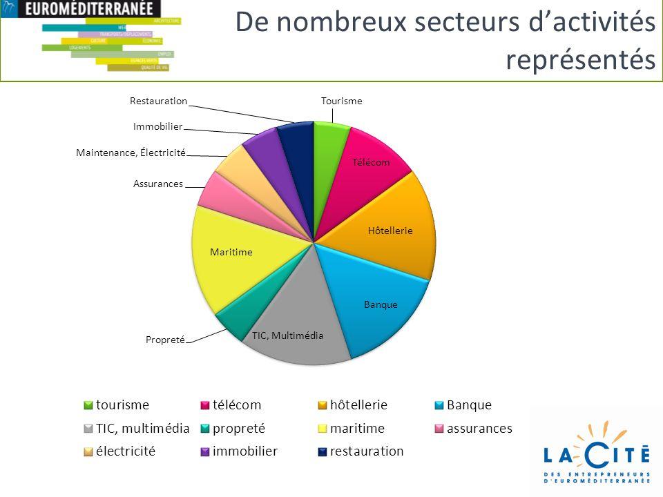 De nombreux secteurs dactivités représentés