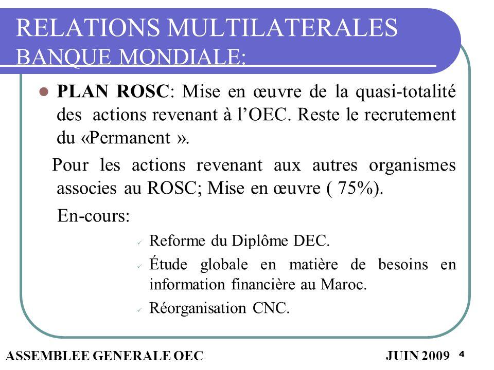 4 RELATIONS MULTILATERALES BANQUE MONDIALE: PLAN ROSC: Mise en œuvre de la quasi-totalité des actions revenant à lOEC. Reste le recrutement du «Perman