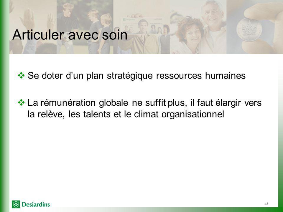 13 Articuler avec soin Se doter dun plan stratégique ressources humaines La rémunération globale ne suffit plus, il faut élargir vers la relève, les talents et le climat organisationnel