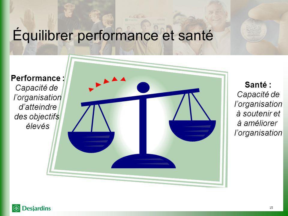 15 Équilibrer performance et santé Performance : Capacité de lorganisation datteindre des objectifs élevés Santé : Capacité de lorganisation à soutenir et à améliorer lorganisation