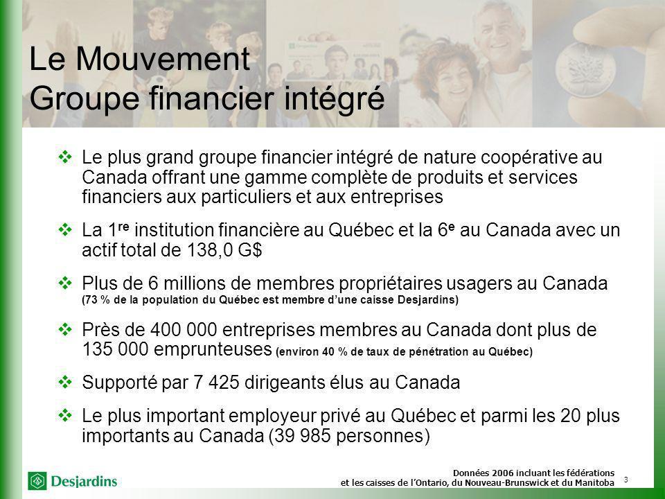 3 Le plus grand groupe financier intégré de nature coopérative au Canada offrant une gamme complète de produits et services financiers aux particuliers et aux entreprises La 1 re institution financière au Québec et la 6 e au Canada avec un actif total de 138,0 G$ Plus de 6 millions de membres propriétaires usagers au Canada (73 % de la population du Québec est membre dune caisse Desjardins) Près de 400 000 entreprises membres au Canada dont plus de 135 000 emprunteuses (environ 40 % de taux de pénétration au Québec) Supporté par 7 425 dirigeants élus au Canada Le plus important employeur privé au Québec et parmi les 20 plus importants au Canada (39 985 personnes) Données 2006 incluant les fédérations et les caisses de lOntario, du Nouveau-Brunswick et du Manitoba Le Mouvement Groupe financier intégré