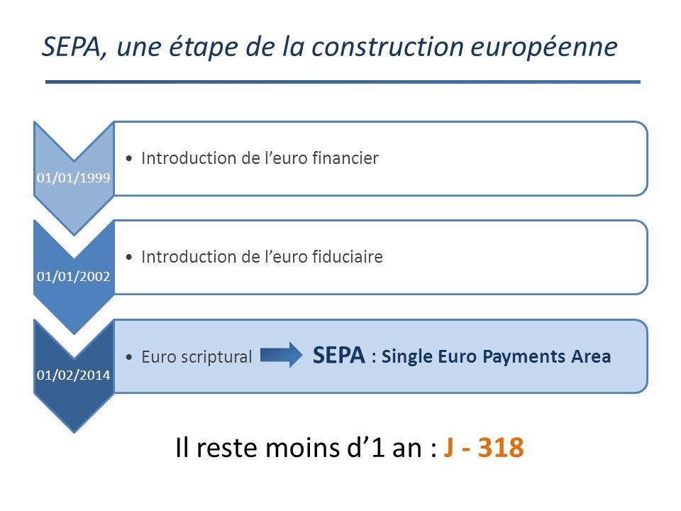 SEPA, une étape de la construction européenne 01/01/1999 Introduction de leuro financier 01/01/2002 Introduction de leuro fiduciaire 01/02/2014 Euro scriptural SEPA : Single Euro Payments Area Il reste moins d1 an : J - 318