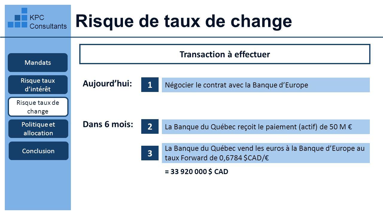 Risque de taux de change KPC Consultants Mandats Risque taux dintérêt Risque taux de change Transaction à effectuer Politique et allocation Conclusion