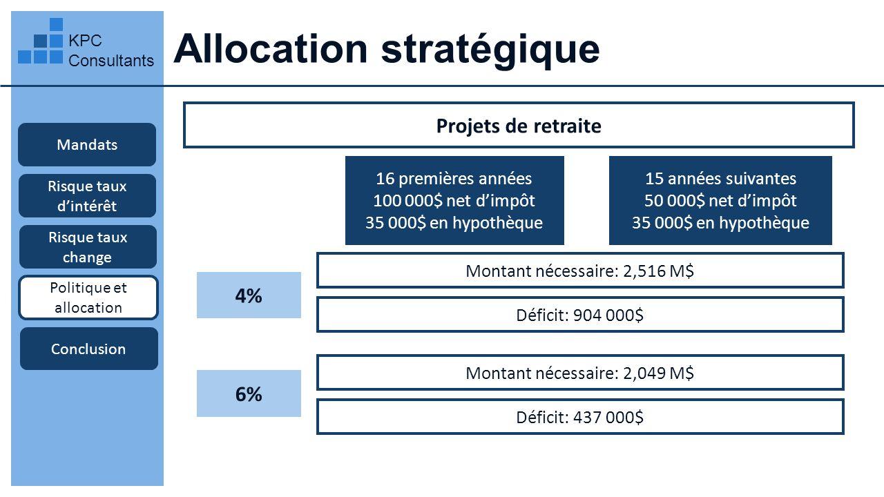 Allocation stratégique KPC Consultants Mandats Projets de retraite Risque taux dintérêt Risque taux change Politique et allocation Conclusion 16 premi