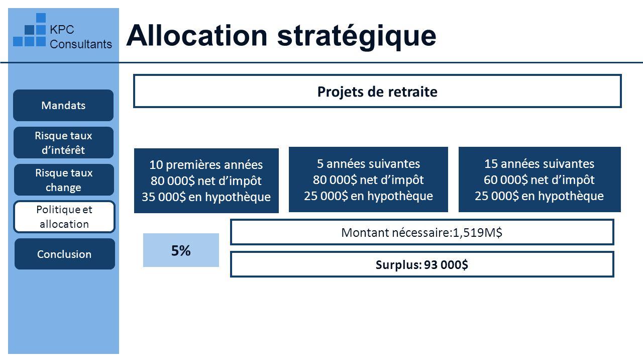 Allocation stratégique KPC Consultants Mandats Projets de retraite Risque taux dintérêt Risque taux change Politique et allocation Conclusion 5 années