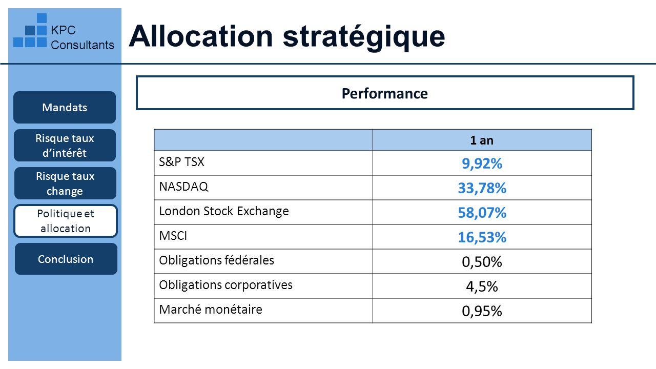 Allocation stratégique KPC Consultants Mandats Performance Risque taux dintérêt Risque taux change Politique et allocation Conclusion 1 an S&P TSX 9,9