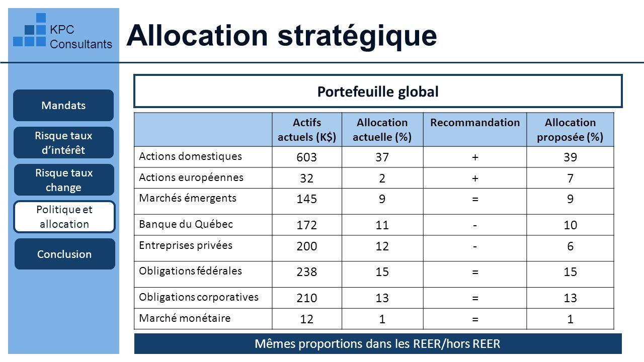 Allocation stratégique KPC Consultants Mandats Portefeuille global Risque taux dintérêt Risque taux change Politique et allocation Conclusion Actifs a