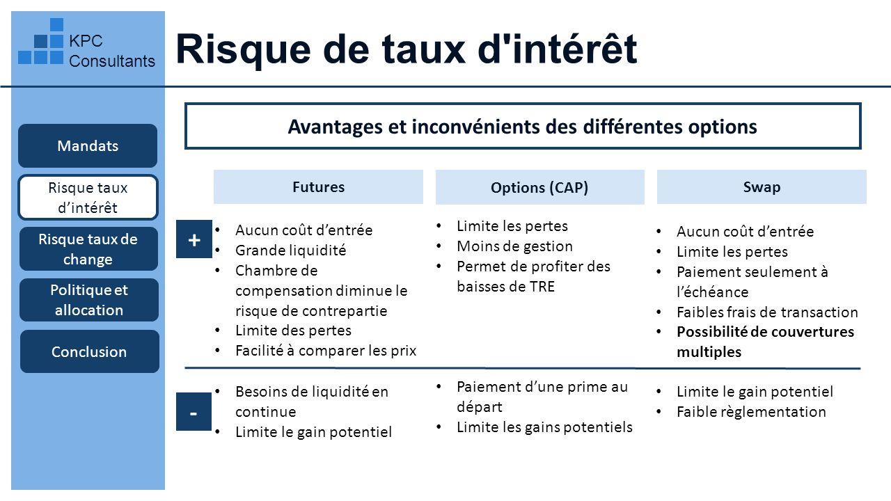 Risque de taux d'intérêt KPC Consultants Mandats Risque taux dintérêt Avantages et inconvénients des différentes options Risque taux de change Politiq