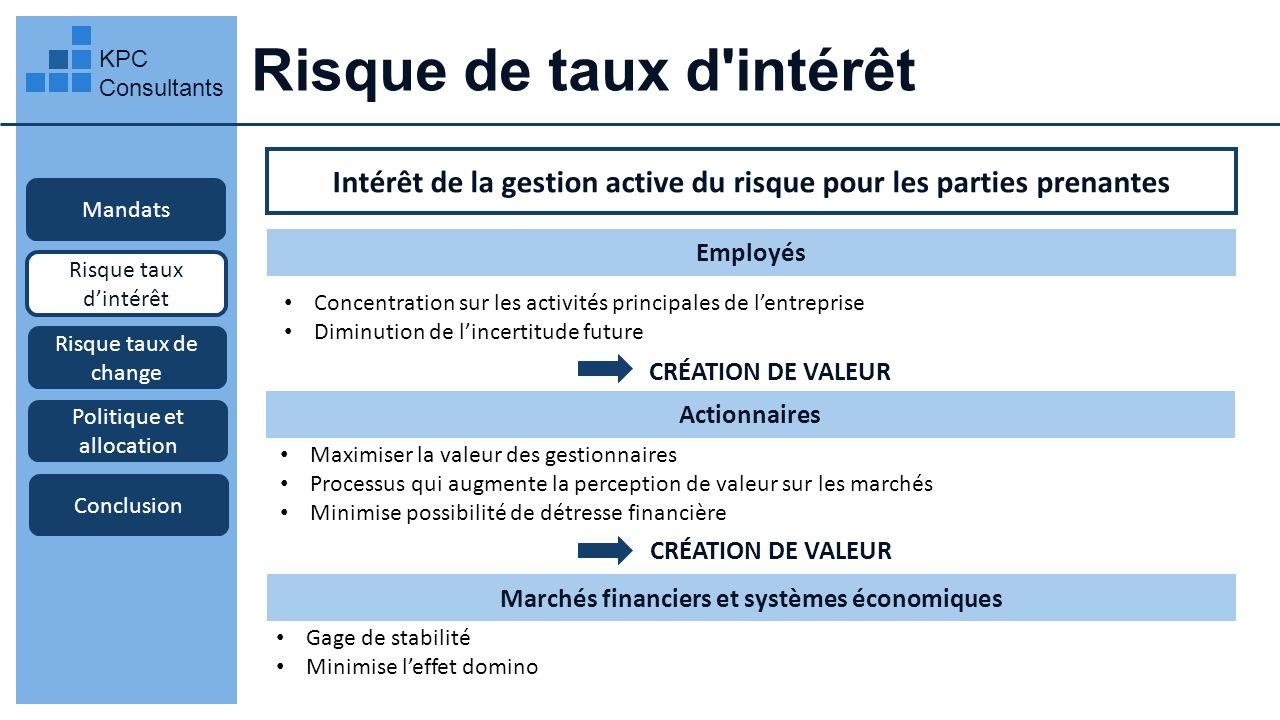 Risque de taux d'intérêt KPC Consultants Mandats Risque taux dintérêt Intérêt de la gestion active du risque pour les parties prenantes Employés Risqu