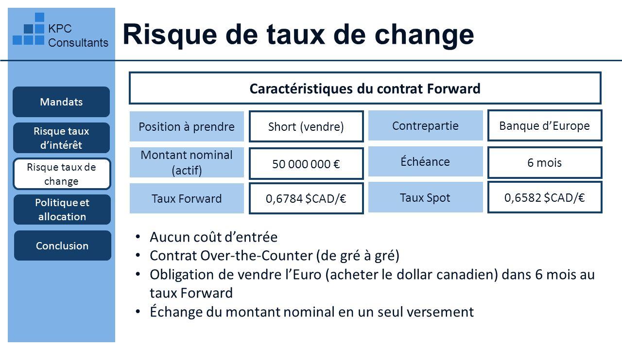 Risque de taux de change KPC Consultants Mandats Risque taux dintérêt Risque taux de change Transaction à effectuer Politique et allocation Conclusion Négocier le contrat avec la Banque dEurope 1 Aujourdhui: Dans 6 mois: La Banque du Québec reçoit le paiement (actif) de 50 M 2 La Banque du Québec vend les euros à la Banque dEurope au taux Forward de 0,6784 $CAD/ 3 = 33 920 000 $ CAD