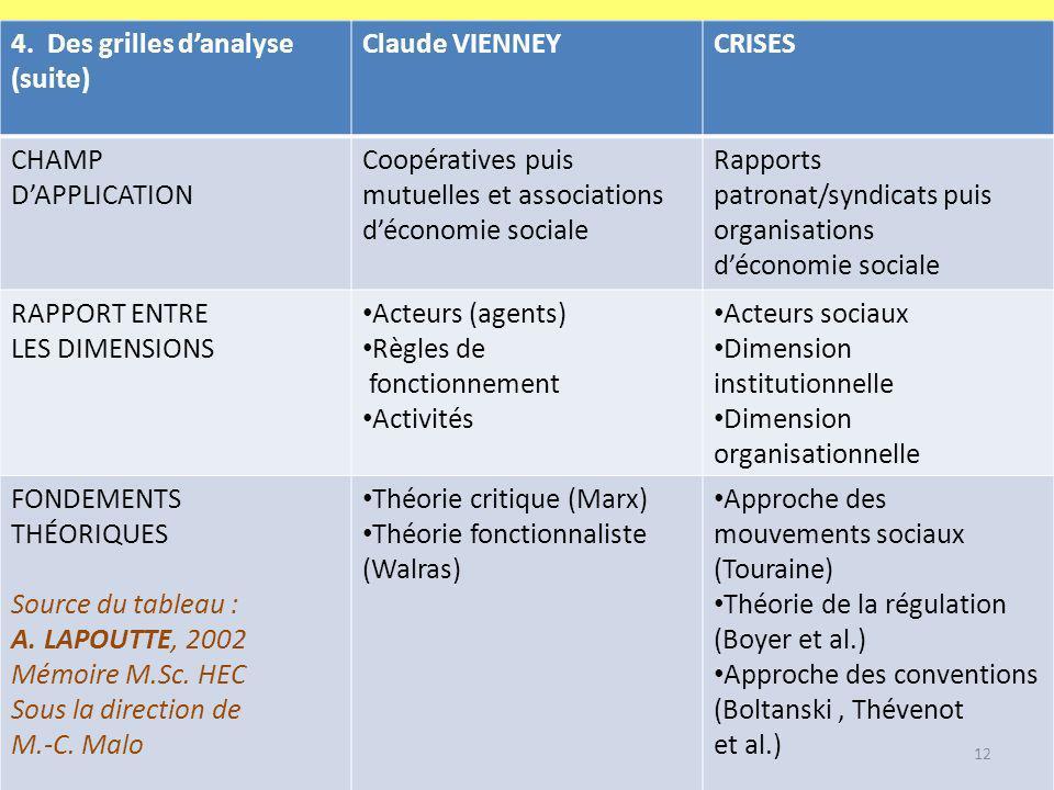 4. Des grilles danalyse (suite) Claude VIENNEYCRISES CHAMP DAPPLICATION Coopératives puis mutuelles et associations déconomie sociale Rapports patrona