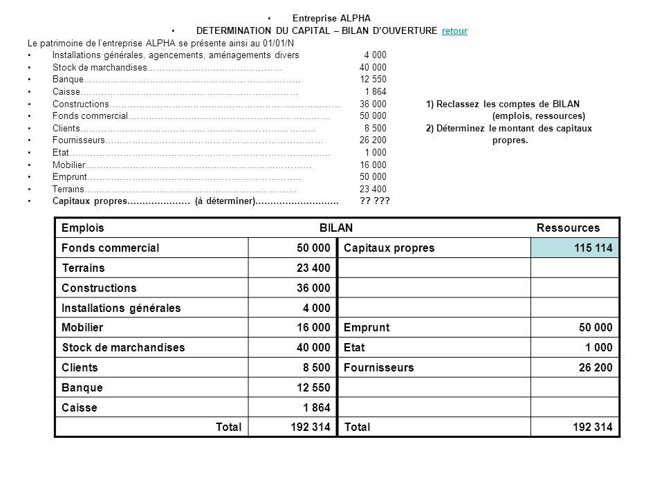 Entreprise ALPHA DETERMINATION DU CAPITAL – BILAN DOUVERTURE retourretour Le patrimoine de lentreprise ALPHA se présente ainsi au 01/01/N Installation