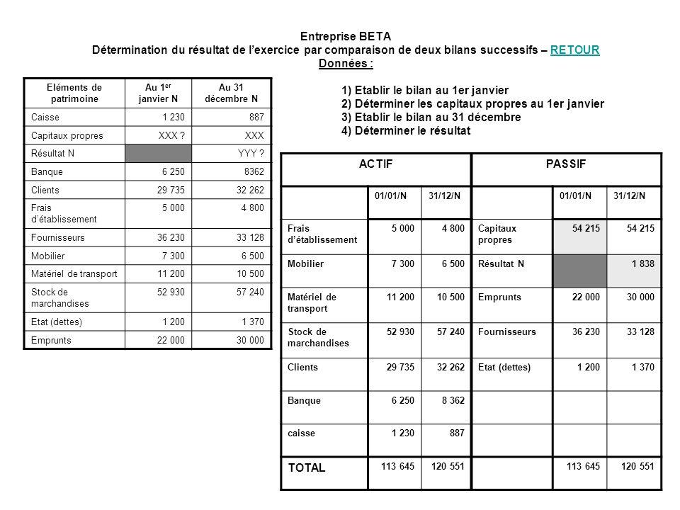 Entreprise BETA Détermination du résultat de lexercice par comparaison de deux bilans successifs – RETOUR Données :RETOUR Eléments de patrimoine Au 1