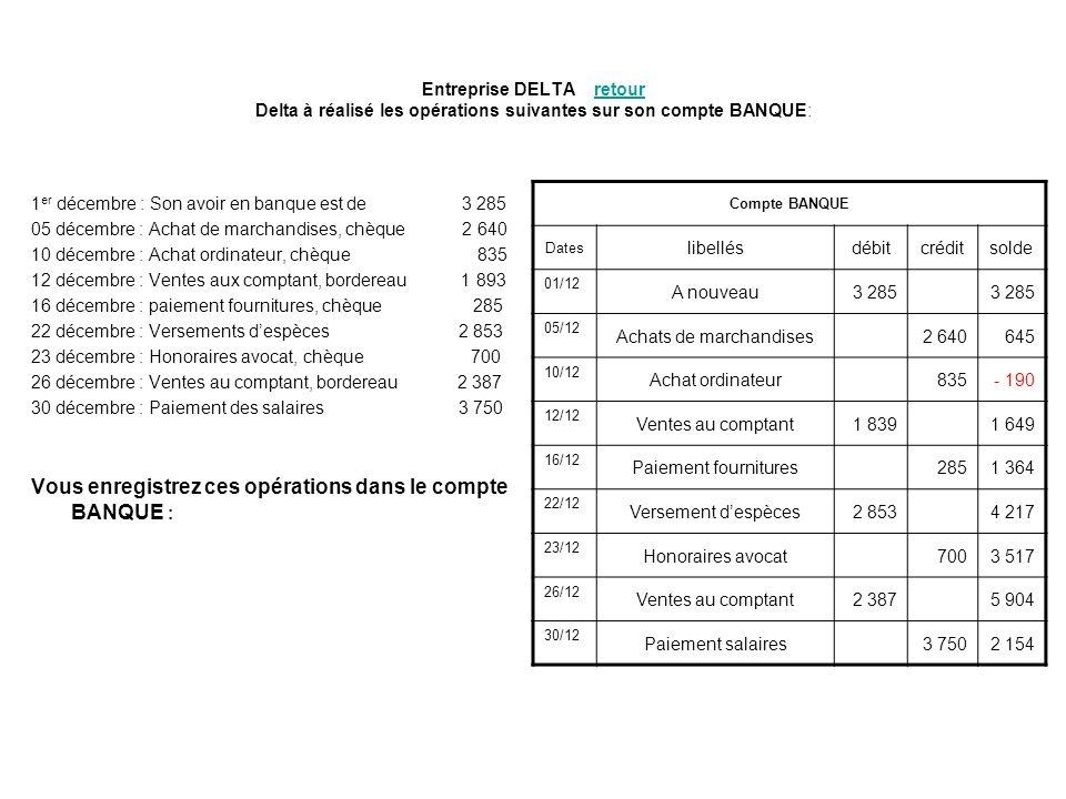 Entreprise DELTA retour Delta à réalisé les opérations suivantes sur son compte BANQUE:retour 1 er décembre : Son avoir en banque est de 3 285 05 déce