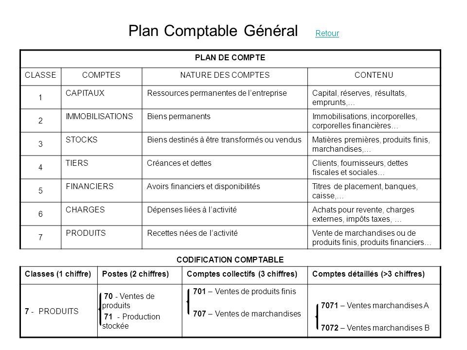 Plan Comptable Général Retour Retour PLAN DE COMPTE CLASSECOMPTESNATURE DES COMPTESCONTENU 1 CAPITAUXRessources permanentes de lentrepriseCapital, rés