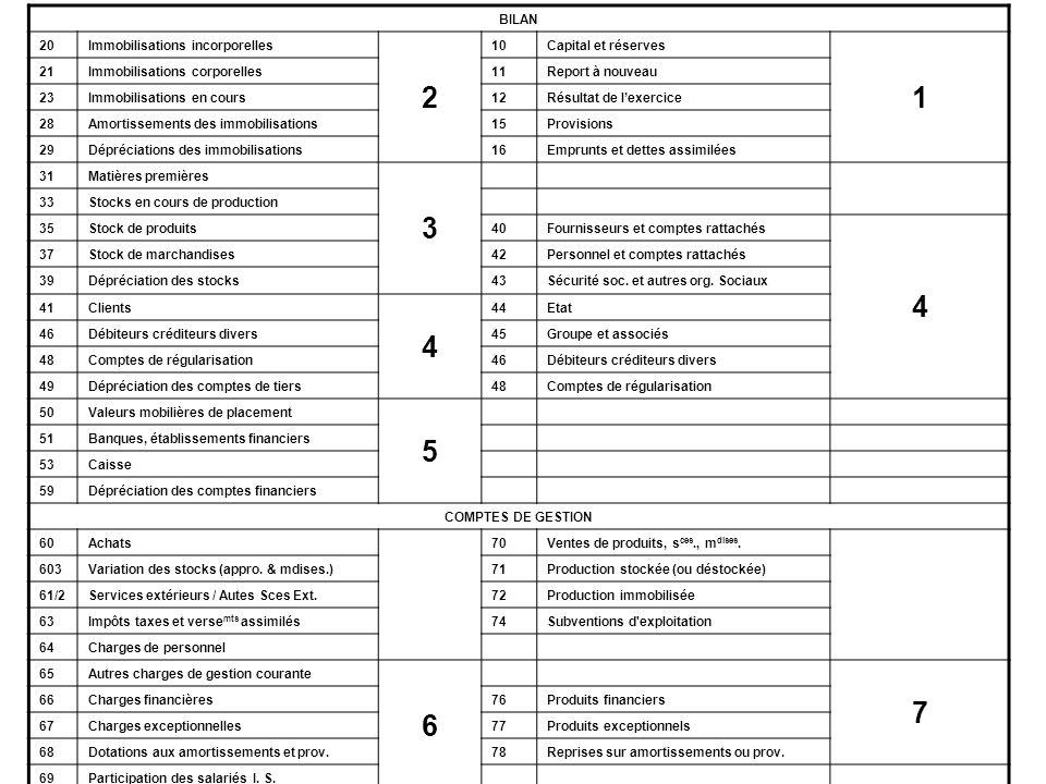 BILAN 20Immobilisations incorporelles 2 10Capital et réserves 1 21Immobilisations corporelles11Report à nouveau 23Immobilisations en cours12Résultat d