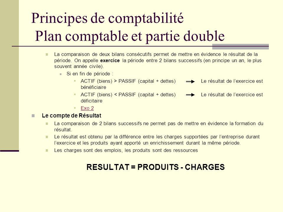 Principes de comptabilité Plan comptable et partie double La comparaison de deux bilans consécutifs permet de mettre en évidence le résultat de la pér