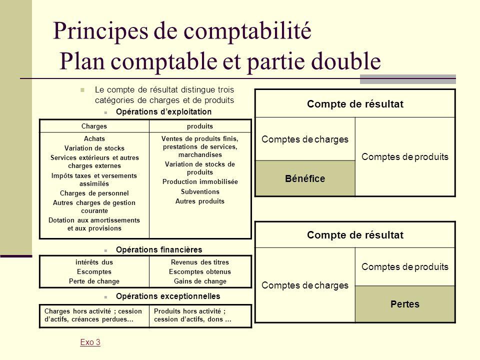 Principes de comptabilité Plan comptable et partie double Le compte de résultat distingue trois catégories de charges et de produits Opérations dexplo