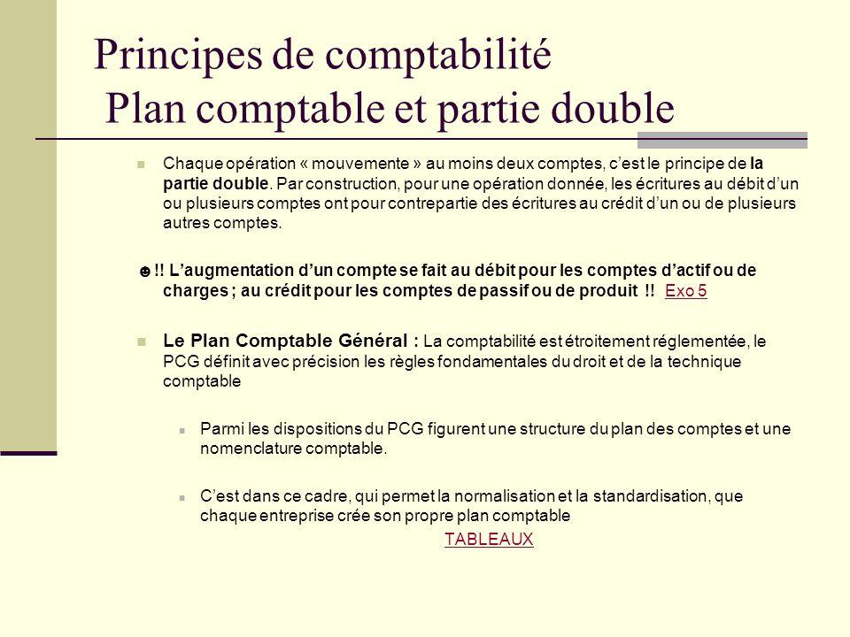 Principes de comptabilité Plan comptable et partie double Chaque opération « mouvemente » au moins deux comptes, cest le principe de la partie double.