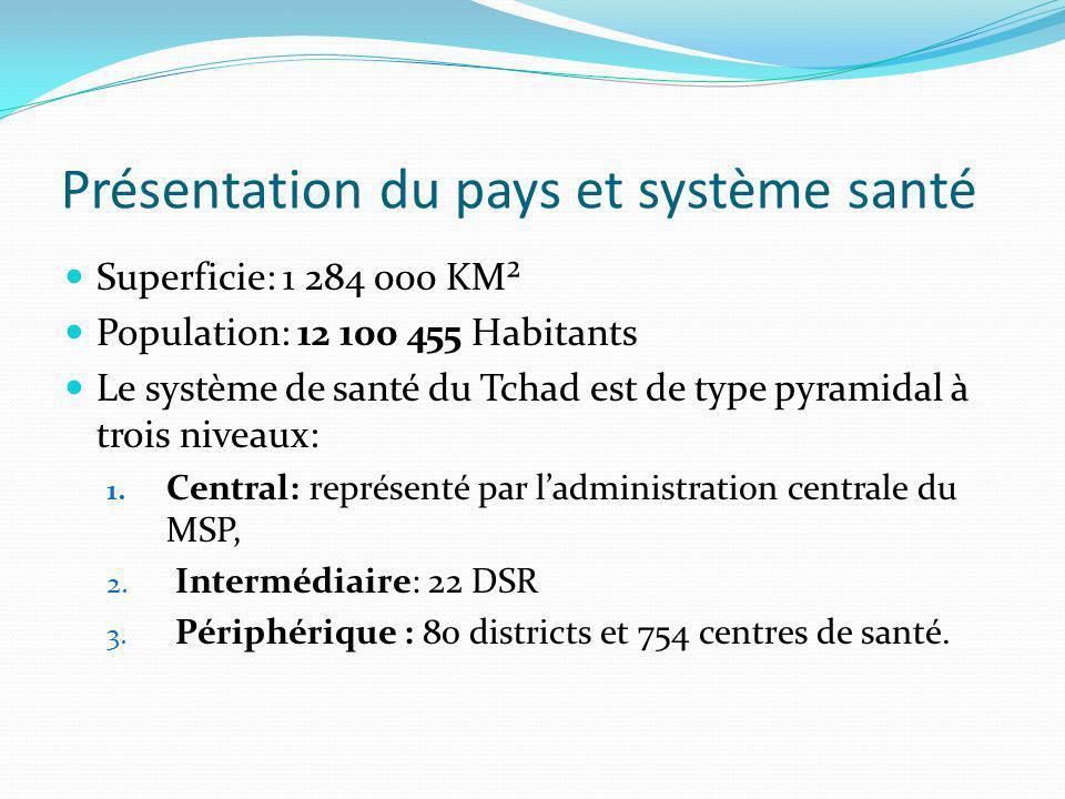 Système de Santé (suite) Quelques indicateurs de santé: Indicateur Taux de MM1.099 pour 100.000 NV Taux de MI102 pour 1.000 NV Taux daccouchements assistés12% en milieu rural 58% en milieu urbain Taux de CPN9% en milieu pauvre 77% dans le milieu riche
