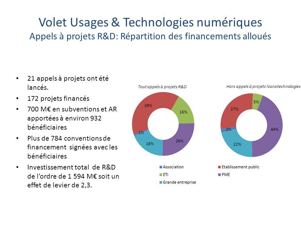 Volet Usages & Technologies numériques Appels à projets R&D: Répartition des financements alloués Tout appels à projets R&D Hors appels à projets Nanotechnologies 21 appels à projets ont été lancés.