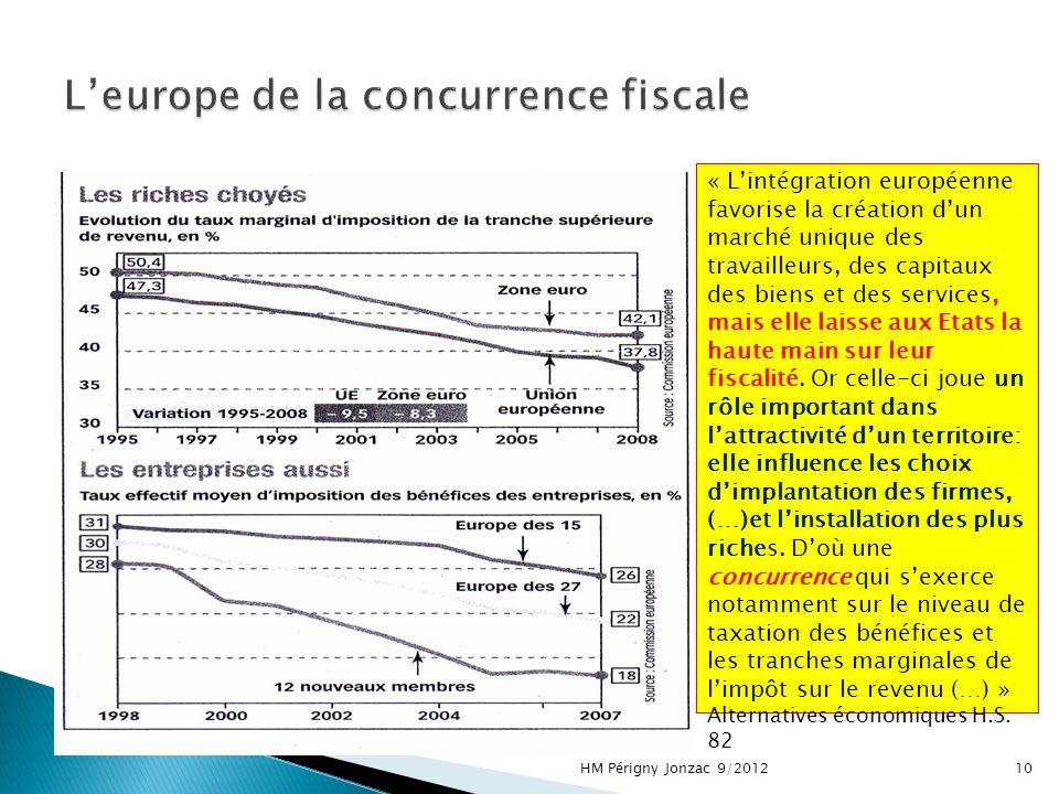 HM Périgny Jonzac 9/201210 « Lintégration européenne favorise la création dun marché unique des travailleurs, des capitaux des biens et des services, mais elle laisse aux Etats la haute main sur leur fiscalité.