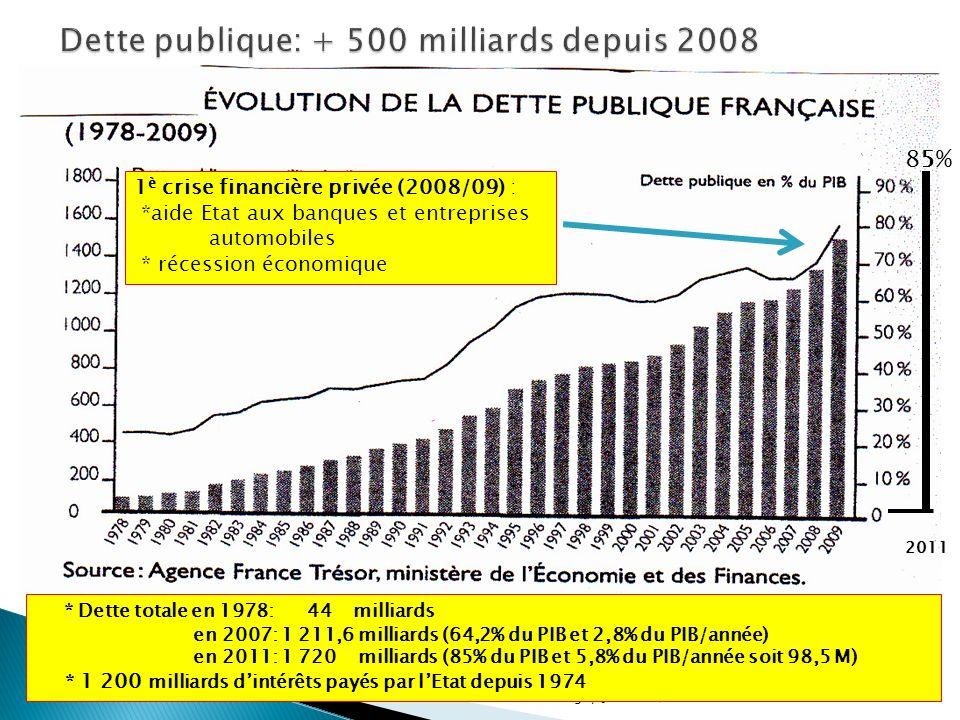 HM Périgny Jonzac 9/20123 1 è crise financière privée (2008/09) : *aide Etat aux banques et entreprises automobiles * récession économique * Dette totale en 1978: 44 milliards en 2007: 1 211,6 milliards (64,2% du PIB et 2,8% du PIB/année) en 2011: 1 720 milliards (85% du PIB et 5,8% du PIB/année soit 98,5 M) * 1 200 milliards dintérêts payés par lEtat depuis 1974 2011 85%85%