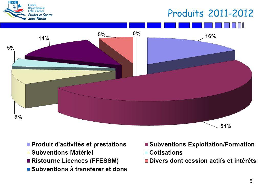 5 Produits 2011-2012