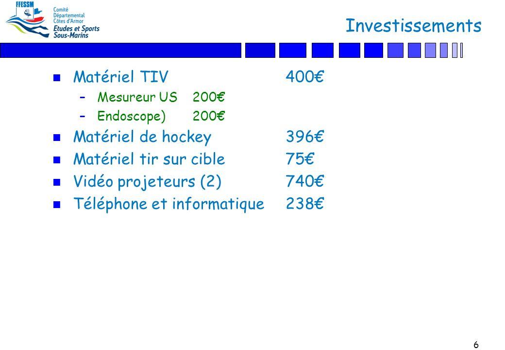 6 Investissements n Matériel TIV 400 –Mesureur US200 –Endoscope)200 n Matériel de hockey396 n Matériel tir sur cible75 n Vidéo projeteurs (2)740 n Téléphone et informatique238