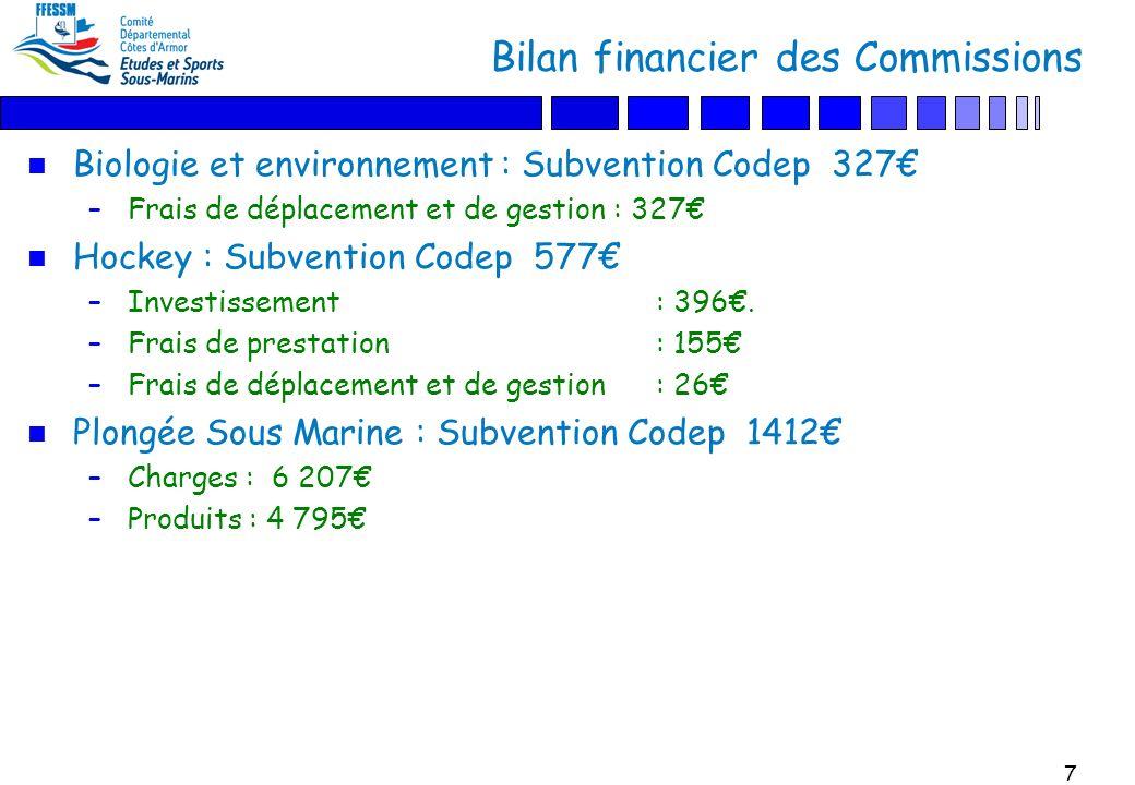 7 Bilan financier des Commissions n Biologie et environnement : Subvention Codep 327 –Frais de déplacement et de gestion : 327 n Hockey : Subvention Codep 577 –Investissement: 396.