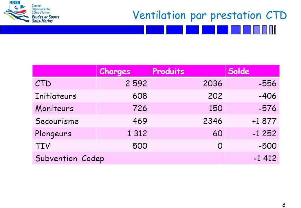 8 Ventilation par prestation CTD ChargesProduitsSolde CTD2 5922036-556 Initiateurs608202-406 Moniteurs726150-576 Secourisme4692346+1 877 Plongeurs1 31260-1 252 TIV5000-500 Subvention Codep-1 412