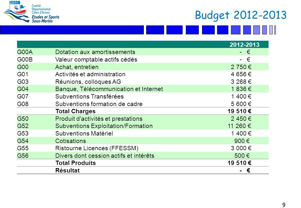 9 Budget 2012-2013 2012-2013 G00ADotation aux amortissements - G00BValeur comptable actifs cédés - G00Achat, entretien 2 750 G01Activités et administration 4 656 G03Réunions, colloques AG 3 268 G04Banque, Télécommunication et Internet 1 836 G07Subventions Transférées 1 400 G08Subventions formation de cadre 5 600 Total Charges 19 510 G50Produit d activités et prestations 2 450 G52Subventions Exploitation/Formation 11 260 G53Subventions Matériel 1 400 G54Cotisations 900 G55Ristourne Licences (FFESSM) 3 000 G56Divers dont cession actifs et intérêts 500 Total Produits 19 510 Résultat -