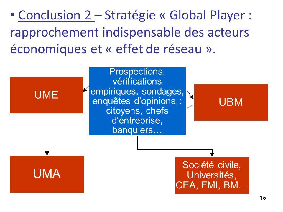 15 Conclusion 2 – Stratégie « Global Player : rapprochement indispensable des acteurs économiques et « effet de réseau ». Prospections, vérifications