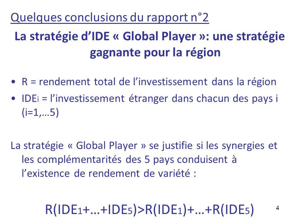 4 Quelques conclusions du rapport n°2 La stratégie dIDE « Global Player »: une stratégie gagnante pour la région R = rendement total de linvestissemen