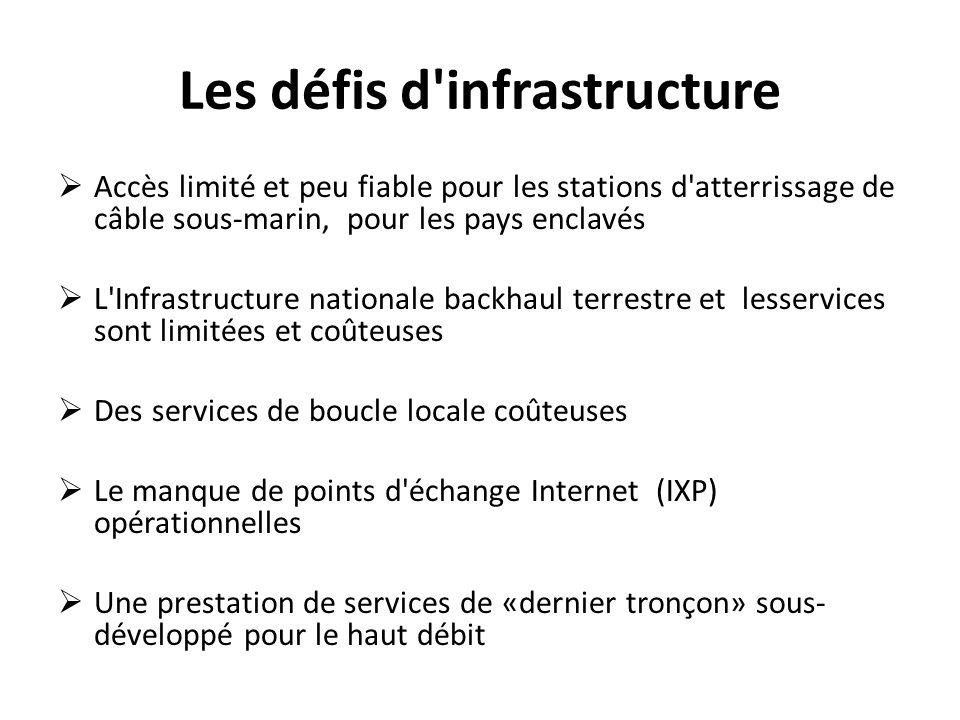 Les défis d'infrastructure Accès limité et peu fiable pour les stations d'atterrissage de câble sous-marin, pour les pays enclavés L'Infrastructure na