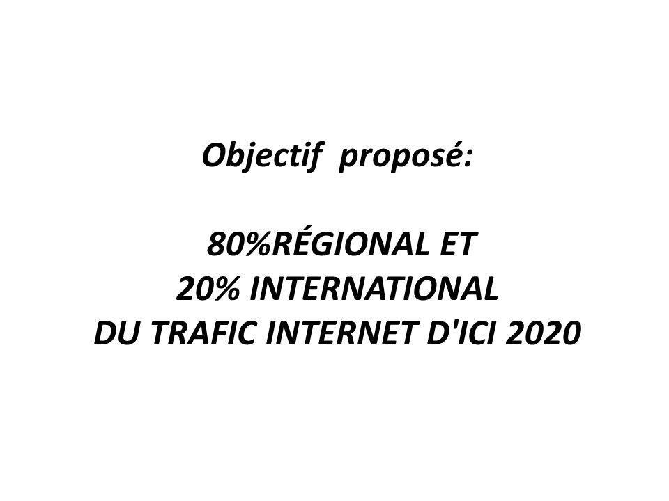 Objectif proposé: 80%RÉGIONAL ET 20% INTERNATIONAL DU TRAFIC INTERNET D'ICI 2020
