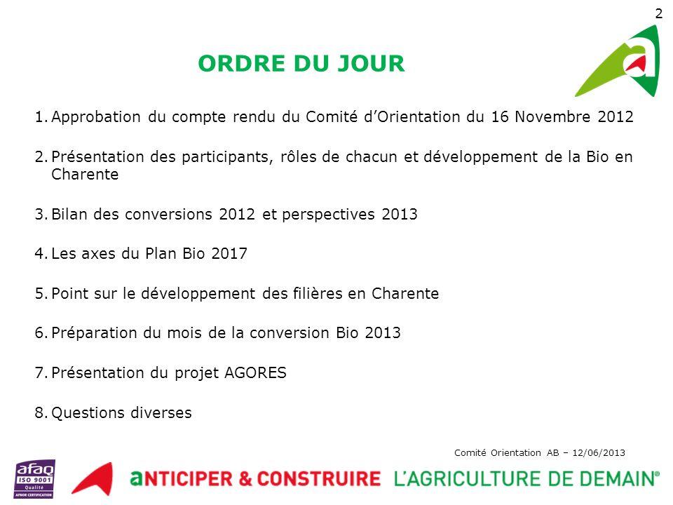 Comité Orientation AB – 12/06/2013 13 5- Point sur le développement des filières en Charente Lait bio et engagement des laiteries, Viticulture bio Céréales bio et collecte,