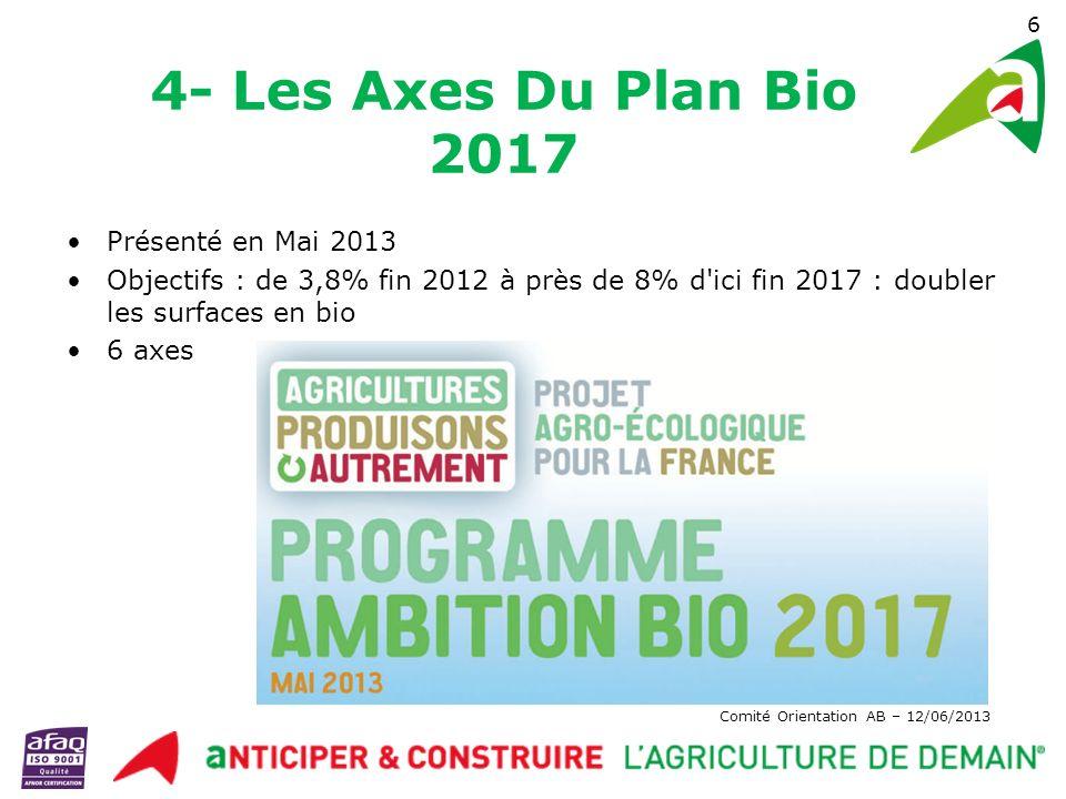 Comité Orientation AB – 12/06/2013 Axe n°1 : développer la production Aides à la conversion dans le 2ème pilier 160 millions d euros par an en moyenne sur la période 2014/2020 Progressivité des MAEC Développement de la bio dans les zones à enjeu eau 7