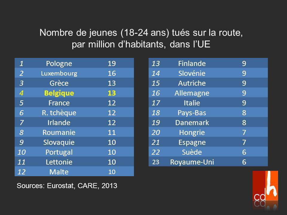 Sources: Eurostat, CARE, 2013 1Pologne19 2 Luxembourg 16 3Grèce13 4Belgique13 5France12 6R.
