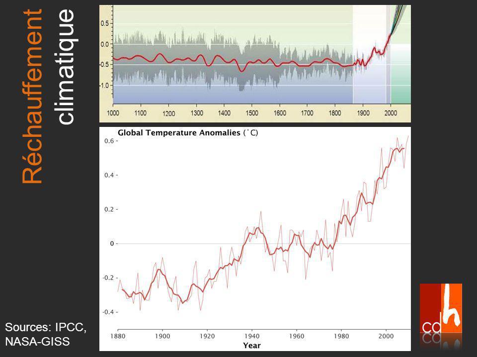Sources: IPCC, NASA-GISS Réchauffement climatique