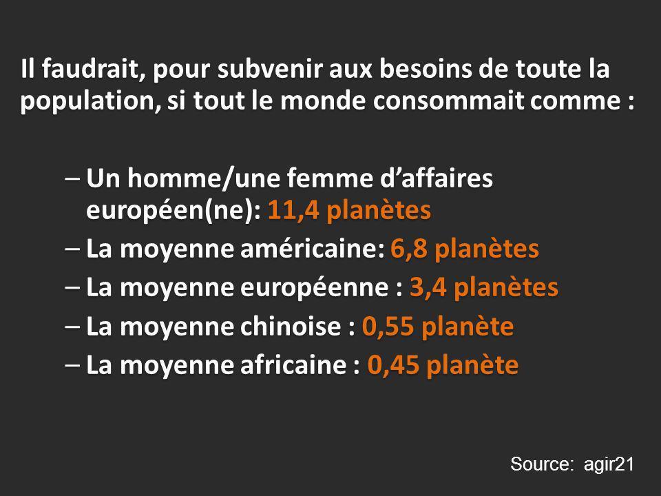 Il faudrait, pour subvenir aux besoins de toute la population, si tout le monde consommait comme : –Un homme/une femme daffaires européen(ne): 11,4 planètes –La moyenne américaine: 6,8 planètes –La moyenne européenne : 3,4 planètes –La moyenne chinoise : 0,55 planète –La moyenne africaine : 0,45 planète Il faudrait, pour subvenir aux besoins de toute la population, si tout le monde consommait comme : –Un homme/une femme daffaires européen(ne): 11,4 planètes –La moyenne américaine: 6,8 planètes –La moyenne européenne : 3,4 planètes –La moyenne chinoise : 0,55 planète –La moyenne africaine : 0,45 planète Source: agir21