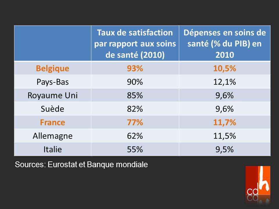 Taux de satisfaction par rapport aux soins de santé (2010) Dépenses en soins de santé (% du PIB) en 2010 Belgique93%10,5% Pays-Bas90%12,1% Royaume Uni85%9,6% Suède82%9,6% France77%11,7% Allemagne62%11,5% Italie55%9,5% Sources: Eurostat et Banque mondiale
