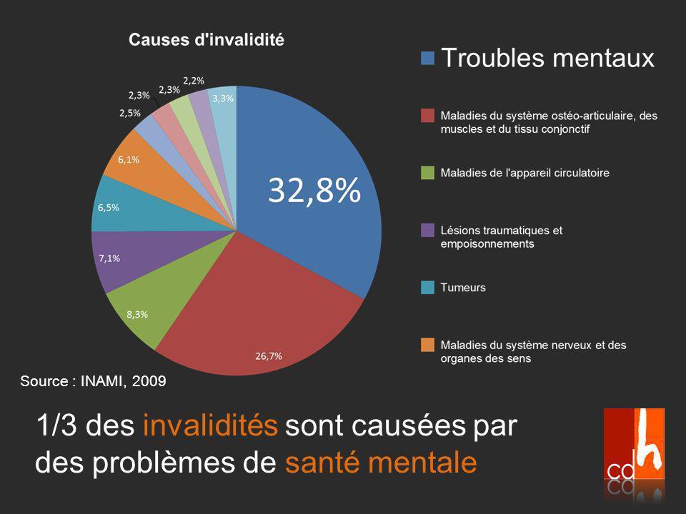 1/3 des invalidités sont causées par des problèmes de santé mentale Source : INAMI, 2009