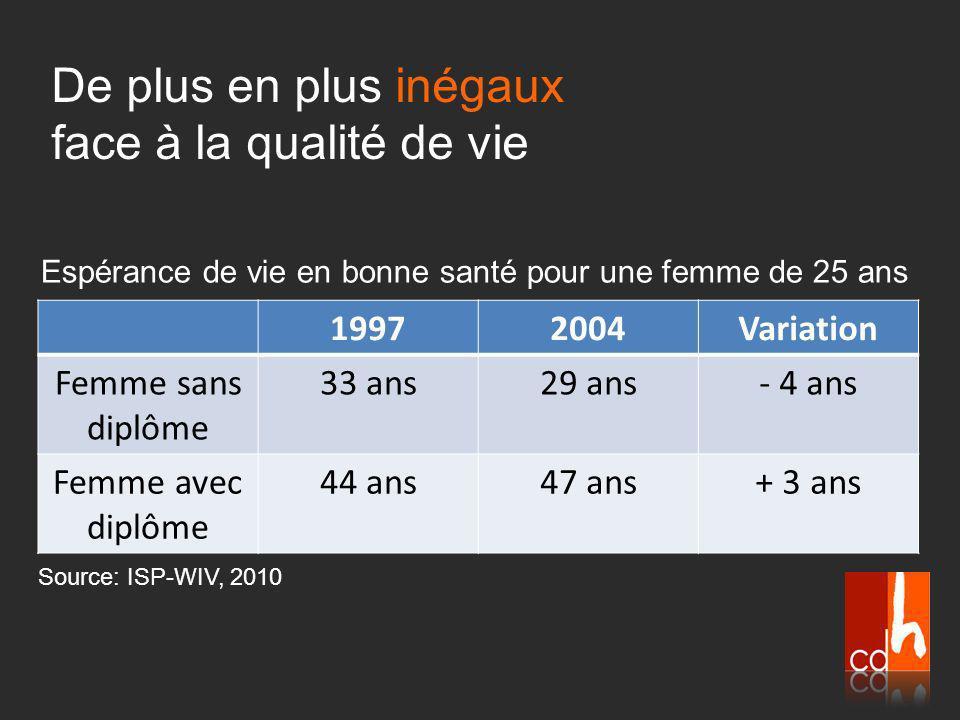 19972004Variation Femme sans diplôme 33 ans29 ans- 4 ans Femme avec diplôme 44 ans47 ans+ 3 ans Espérance de vie en bonne santé pour une femme de 25 ans De plus en plus inégaux face à la qualité de vie Source: ISP-WIV, 2010