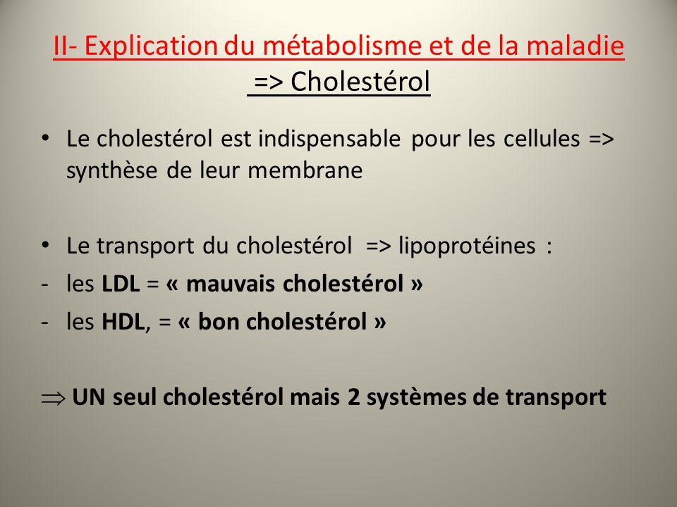 II- Explication du métabolisme et de la maladie => Cholestérol Le cholestérol est indispensable pour les cellules => synthèse de leur membrane Le transport du cholestérol => lipoprotéines : -les LDL = « mauvais cholestérol » -les HDL, = « bon cholestérol » UN seul cholestérol mais 2 systèmes de transport
